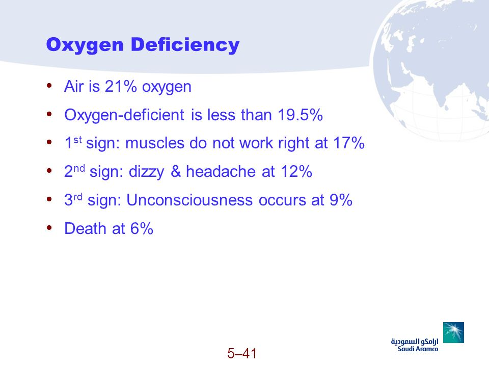 Oxygen Deficiency Air is 21% oxygen