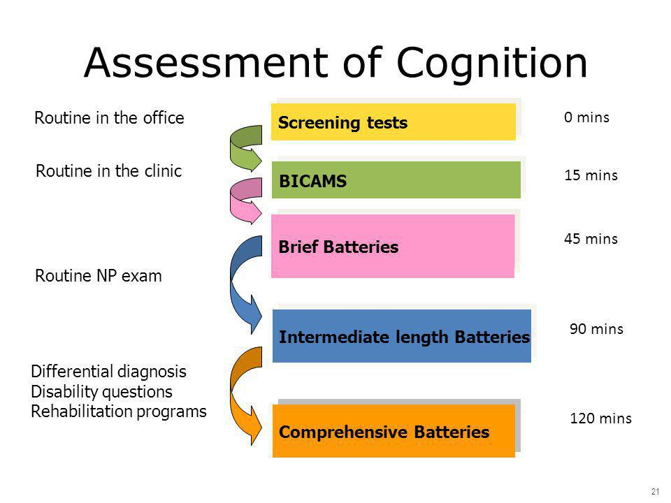 Assessment of Cognition
