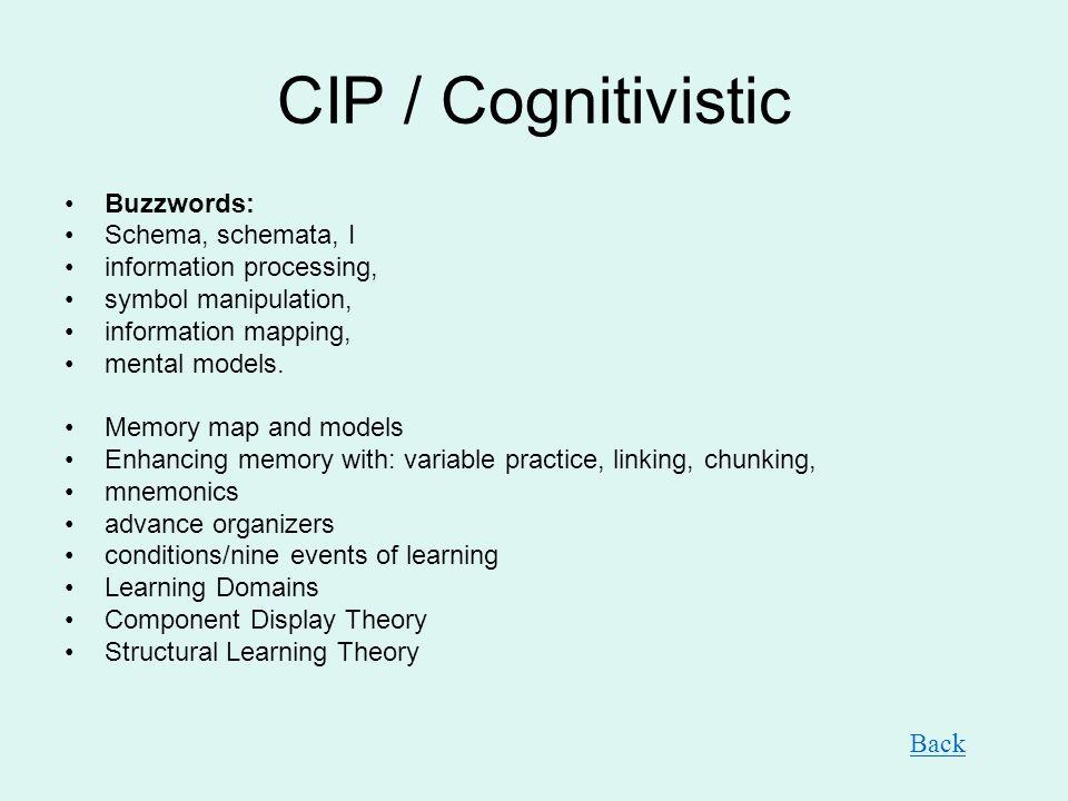 CIP / Cognitivistic Buzzwords: Schema, schemata, I