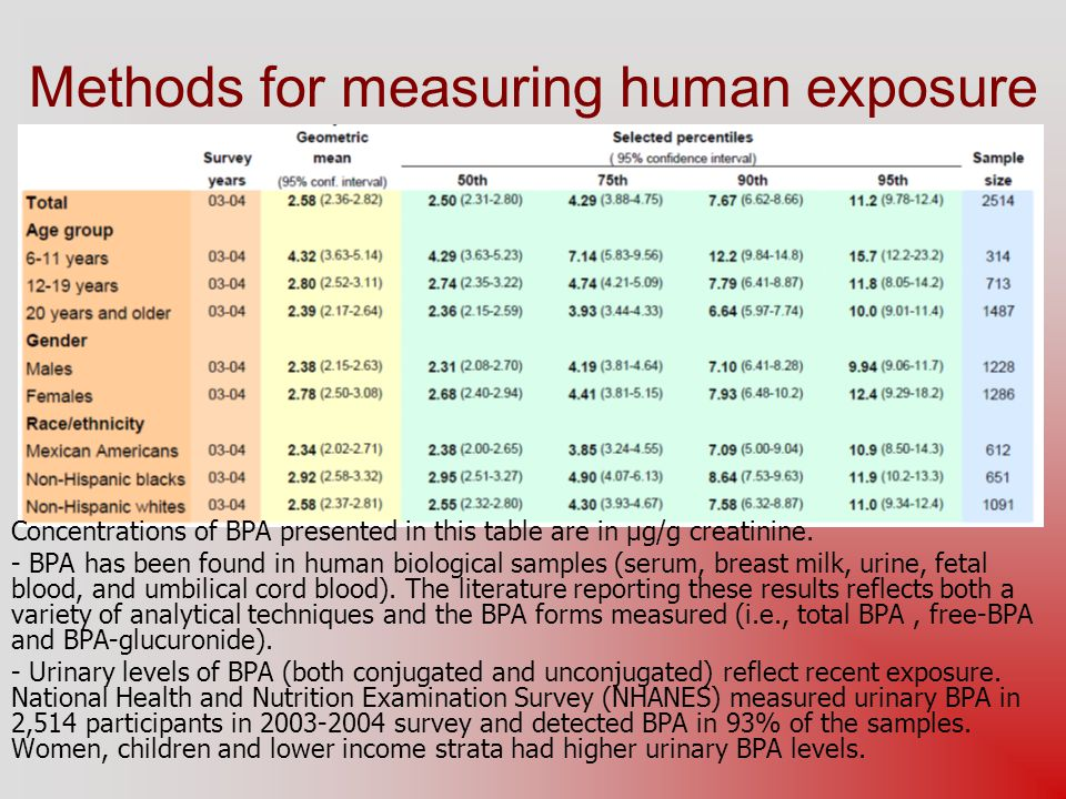 Methods for measuring human exposure