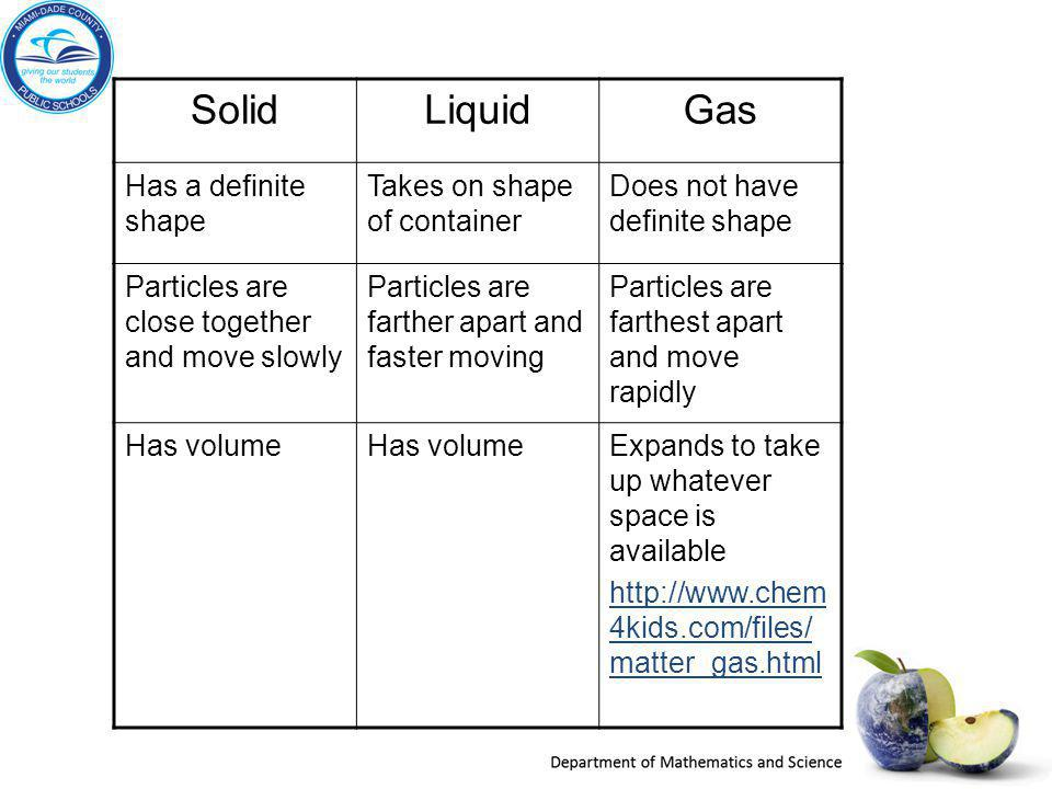Solid Liquid Gas Has a definite shape Takes on shape of container