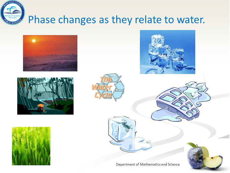 Phase changes as they relate to water.