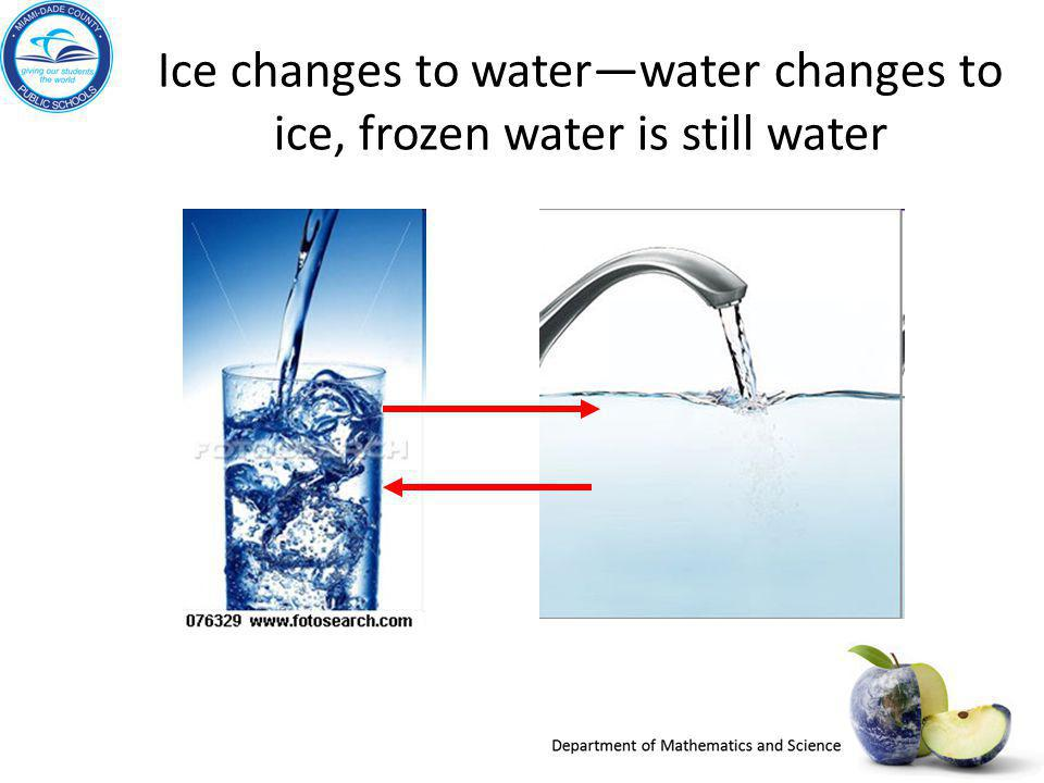 Ice changes to water—water changes to ice, frozen water is still water