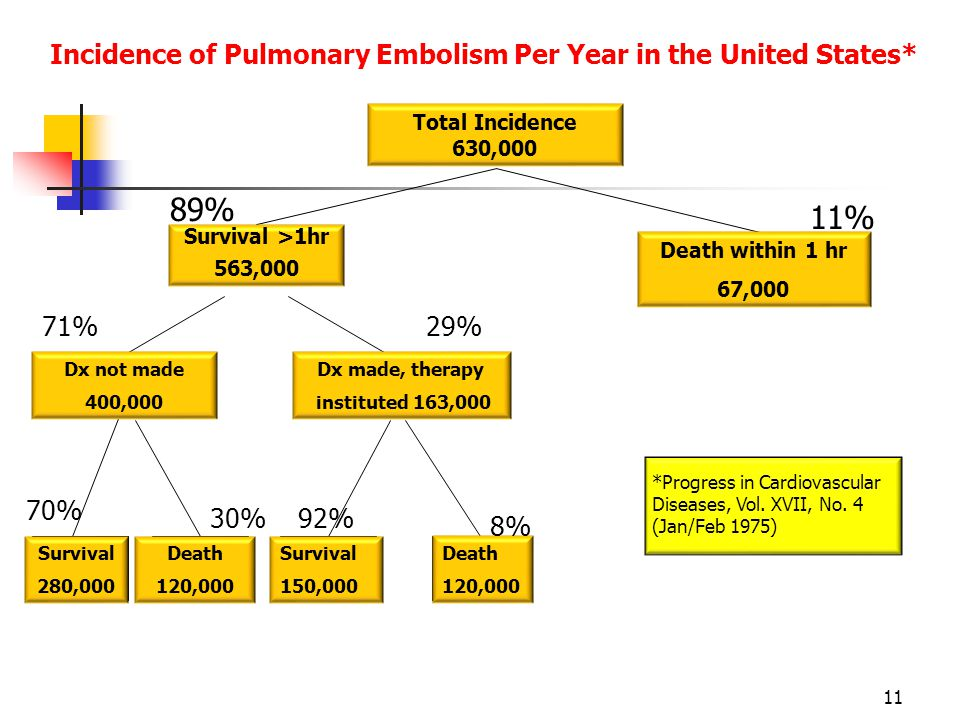 Incidence of Pulmonary Embolism Per Year in the United States*