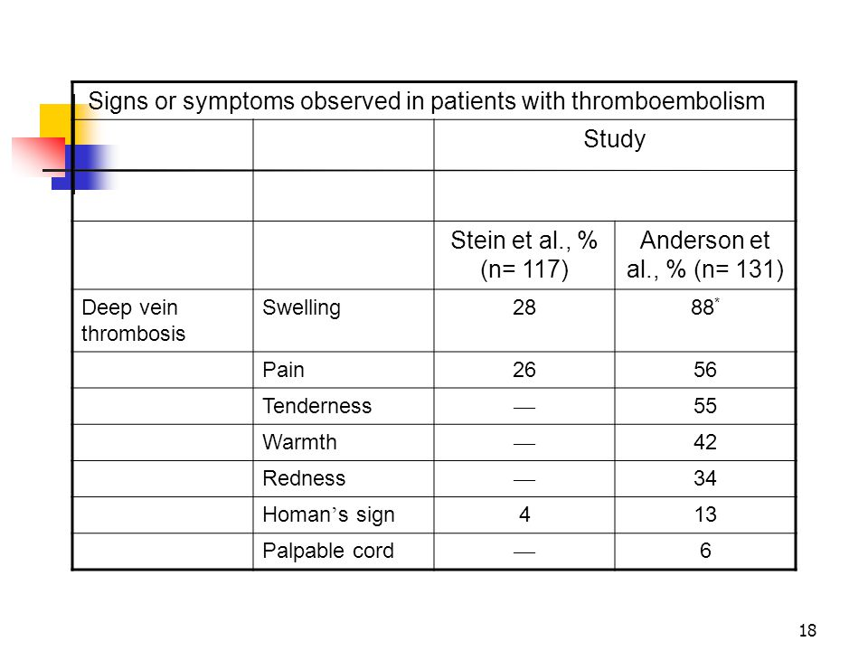 Signs or symptoms observed in patients with thromboembolism Study