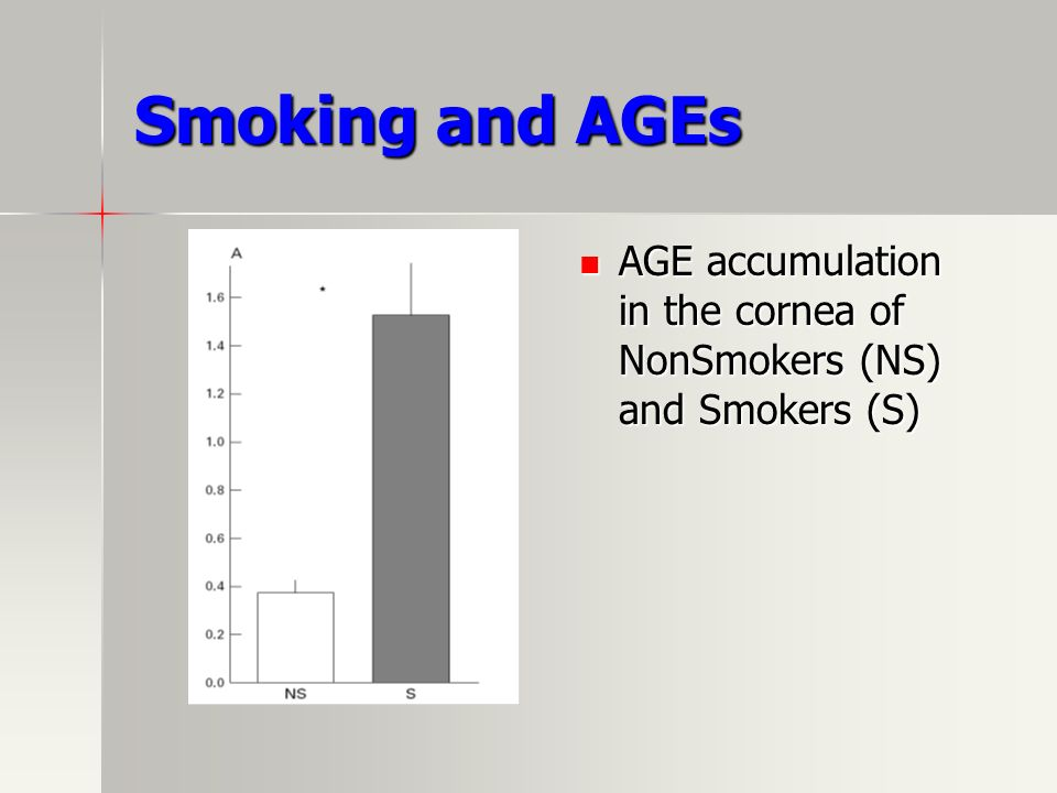 Smoking and AGEs AGE accumulation in the cornea of NonSmokers (NS) and Smokers (S)