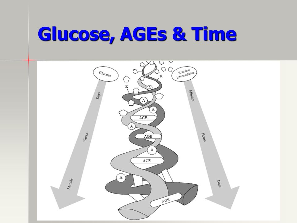 Glucose, AGEs & Time