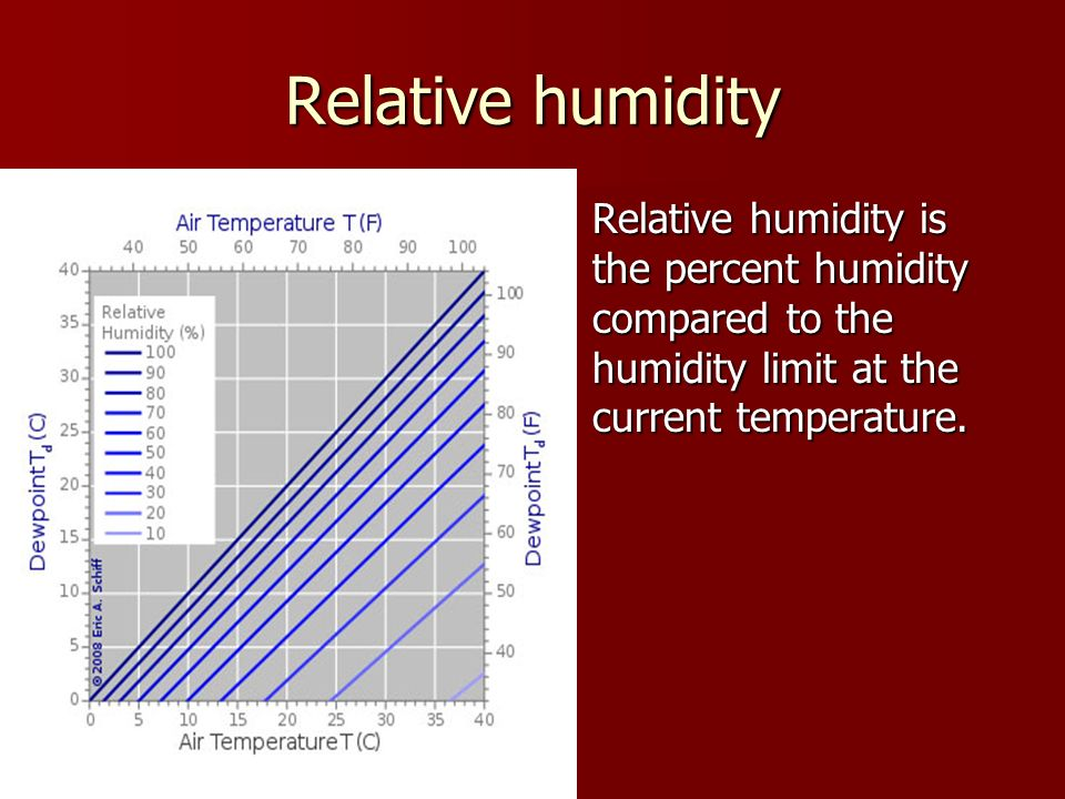 Relative humidity Relative humidity is the percent humidity compared to the humidity limit at the current temperature.