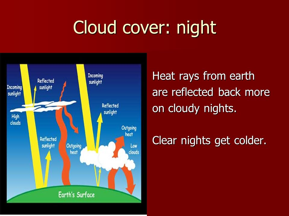 Cloud cover: night Heat rays from earth are reflected back more