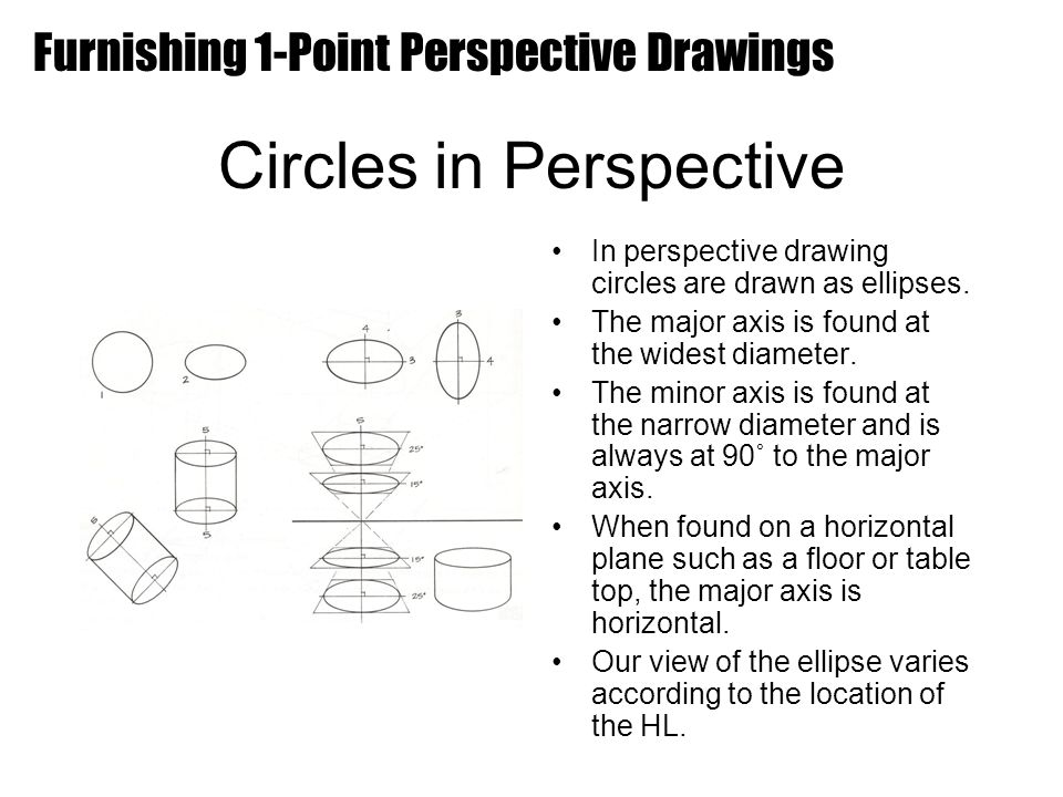 Circles in Perspective
