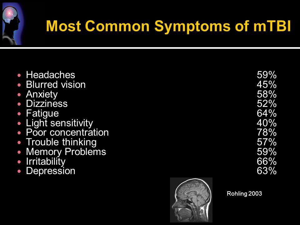 Most Common Symptoms of mTBI