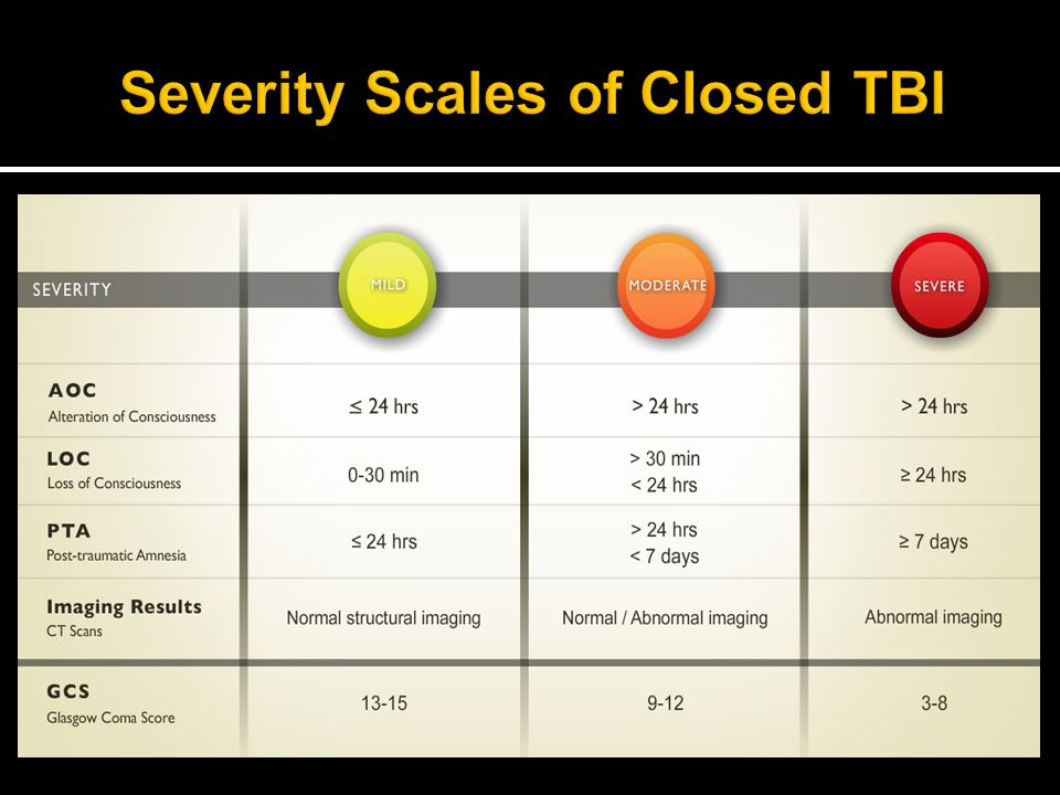 Severity Scales of Closed TBI