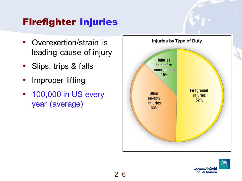 Firefighter Injuries Overexertion/strain is leading cause of injury