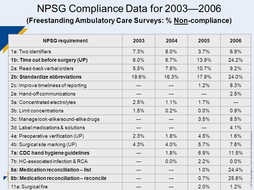 NPSG Compliance Data for 2003—2006 (Freestanding Ambulatory Care Surveys: % Non-compliance)