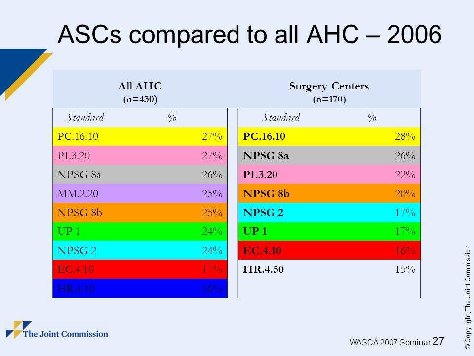 ASCs compared to all AHC – 2006