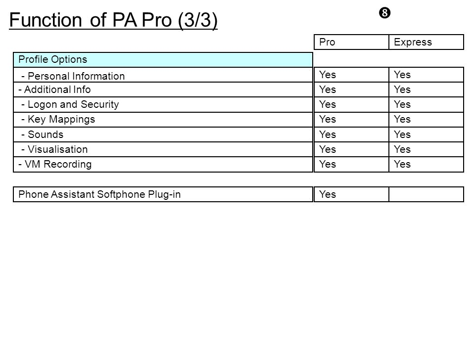 Function of PA Pro (3/3) Pro Express Profile Options