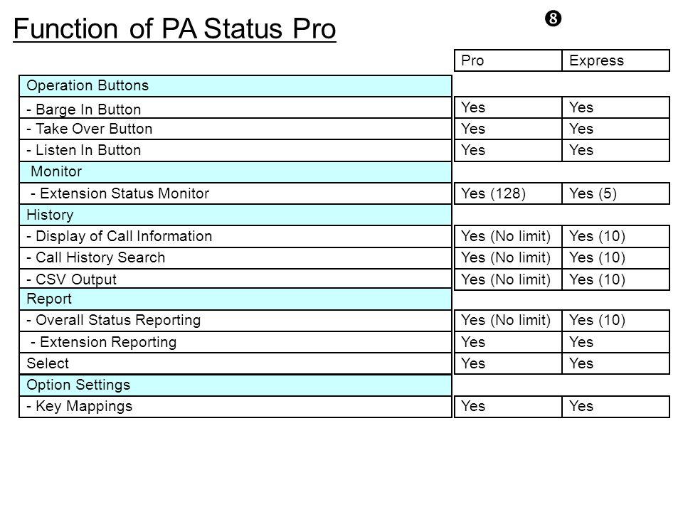 Function of PA Status Pro