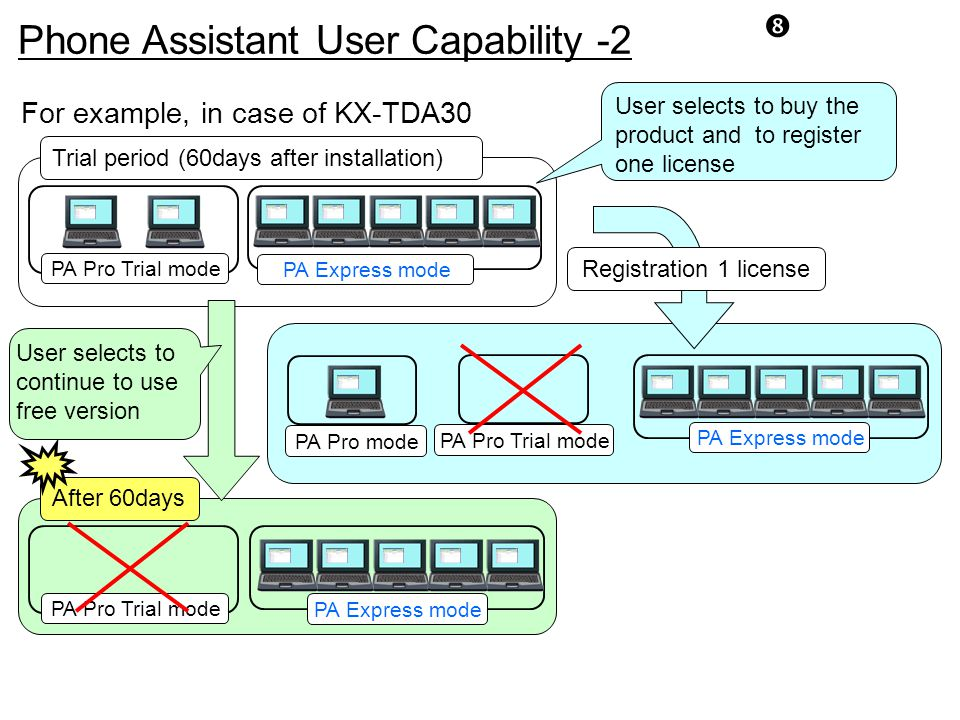 Phone Assistant User Capability -2