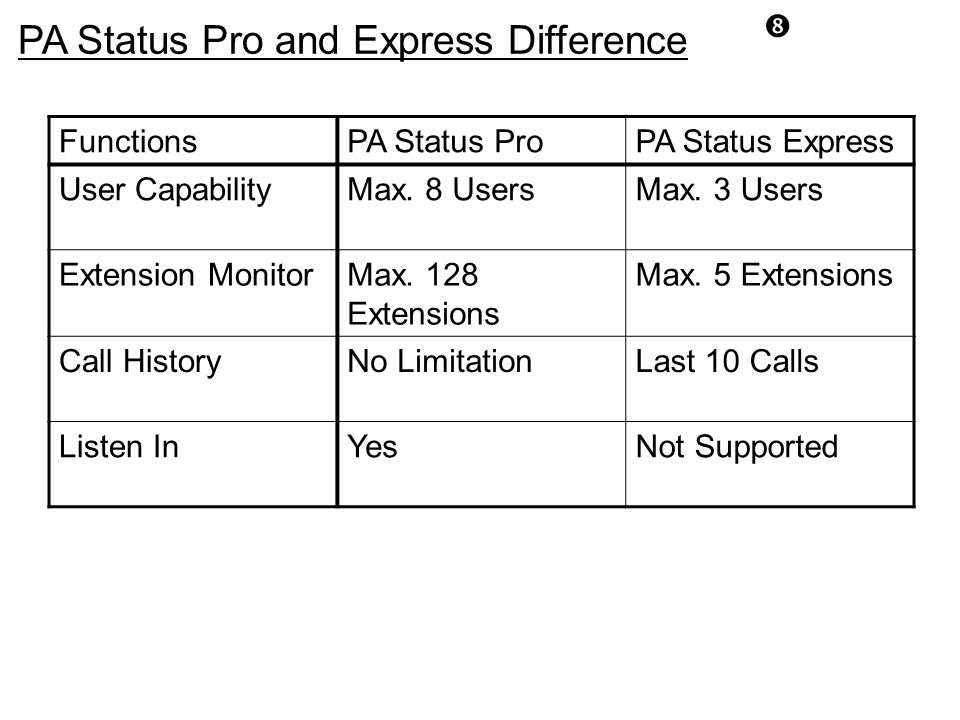 PA Status Pro and Express Difference