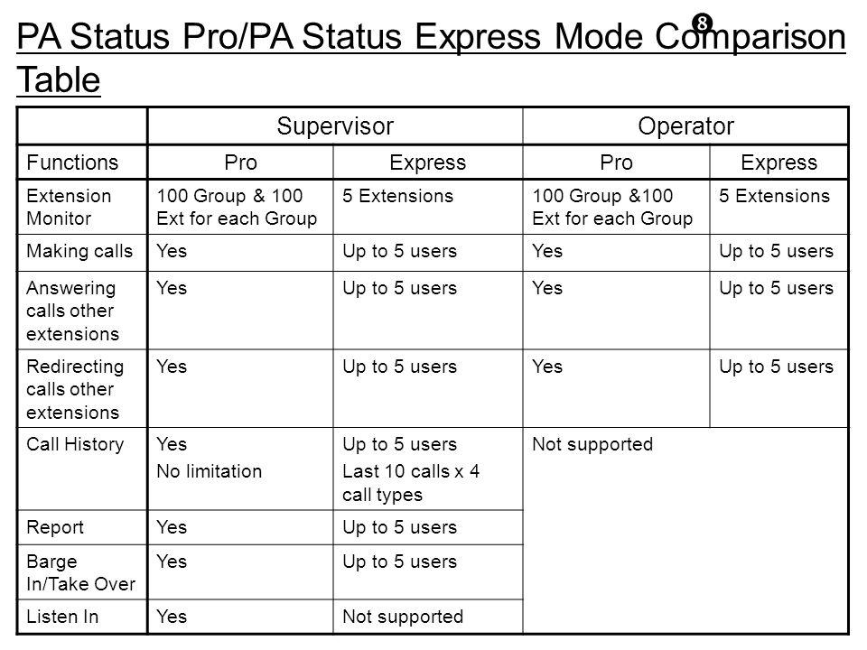 PA Status Pro/PA Status Express Mode Comparison Table