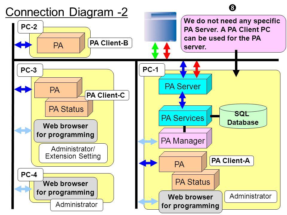 Connection Diagram -2 PA PA Server PA PA Status PA Services