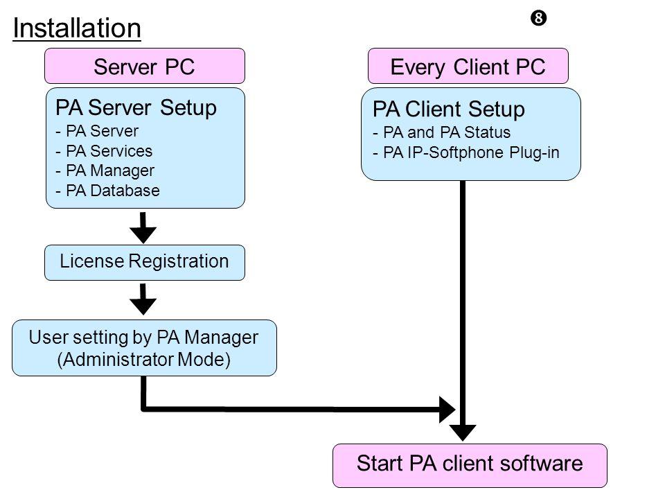 Installation Server PC Every Client PC PA Server Setup