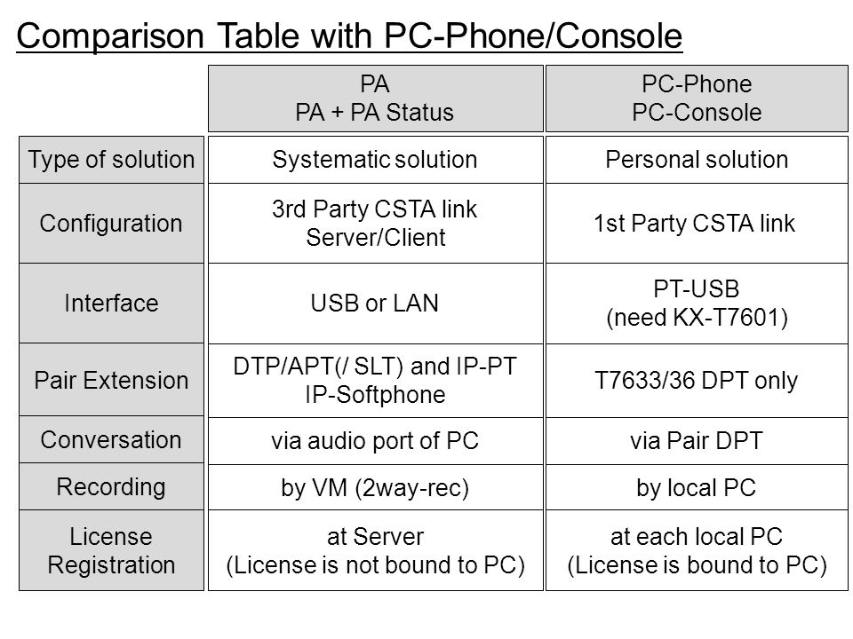 Comparison Table with PC-Phone/Console