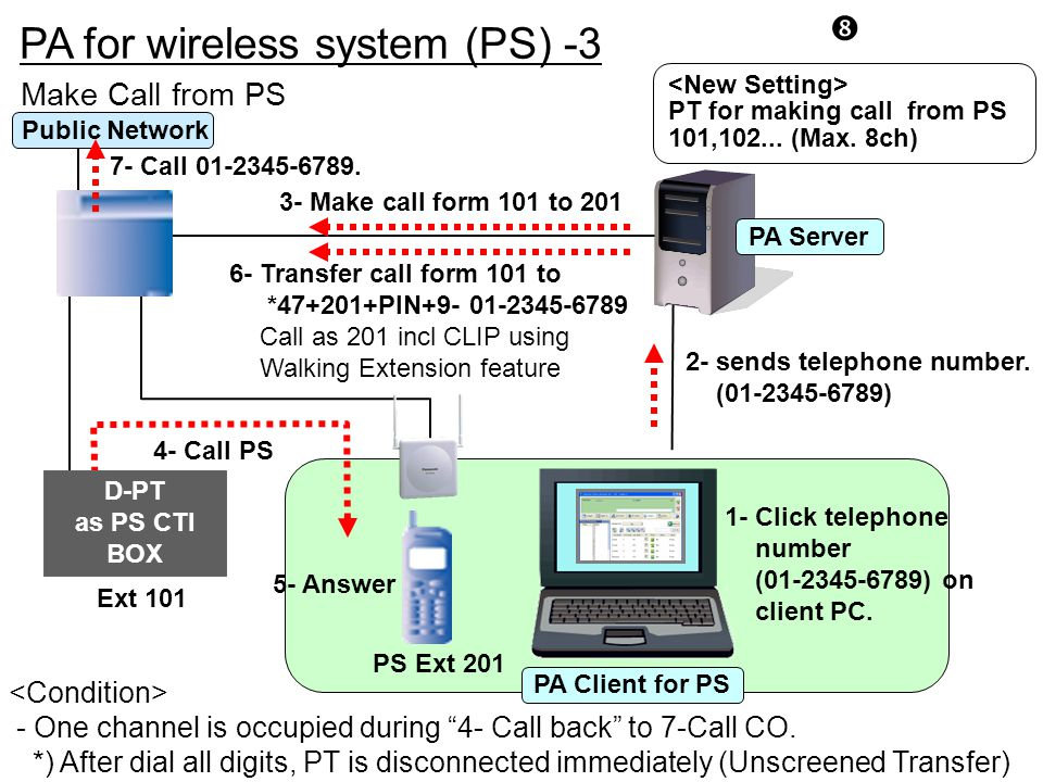PA for wireless system (PS) -3