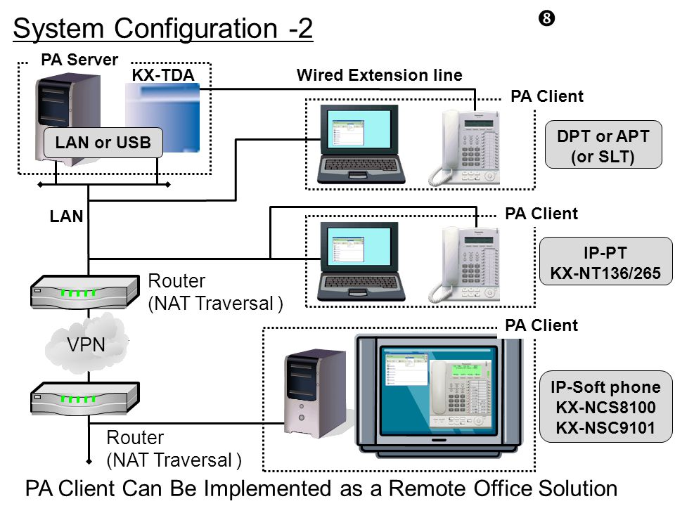 System Configuration -2