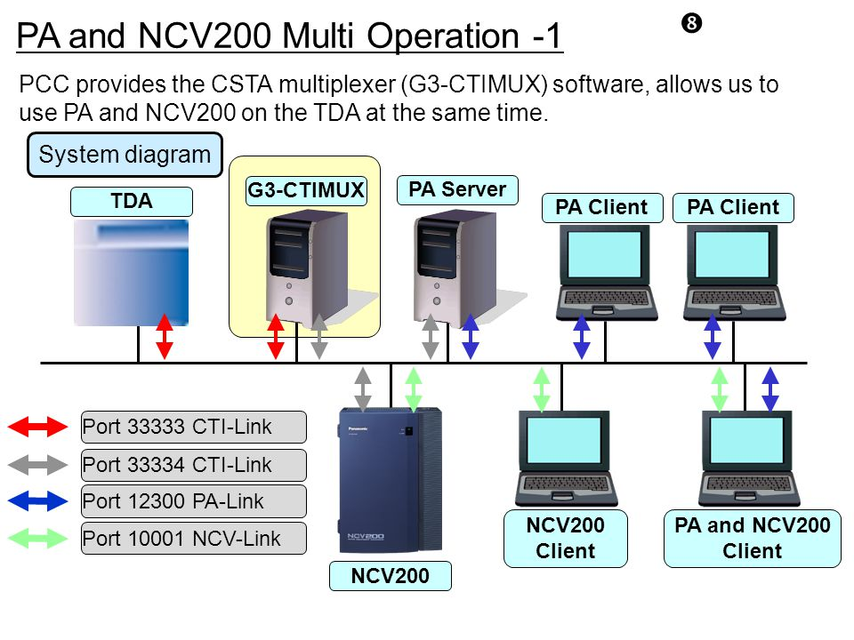 PA and NCV200 Multi Operation -1