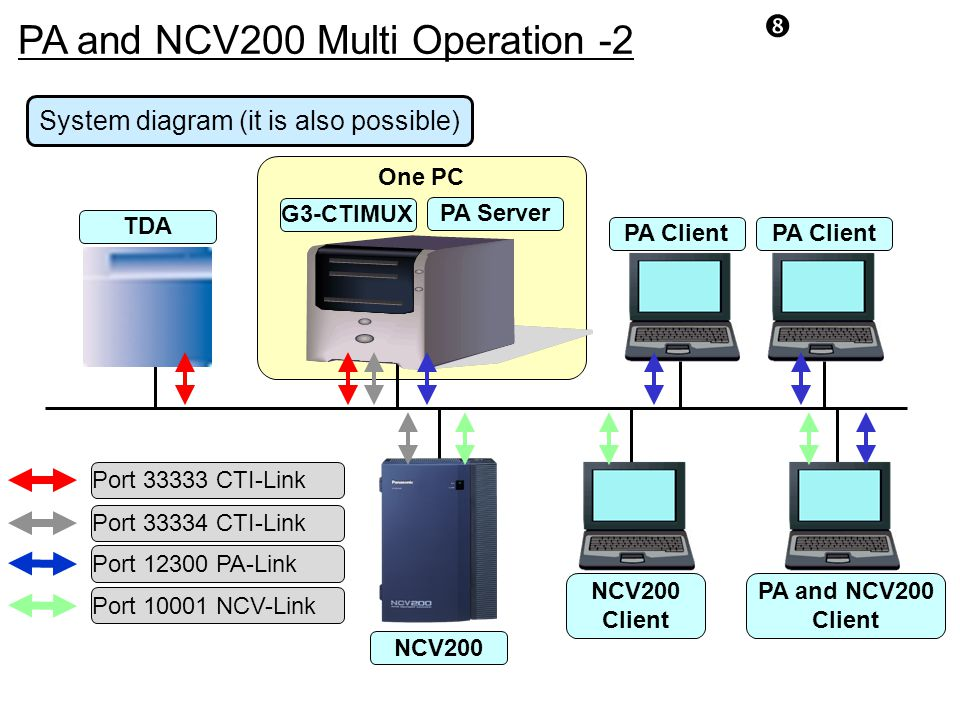 PA and NCV200 Multi Operation -2