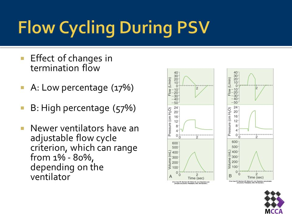 Flow Cycling During PSV