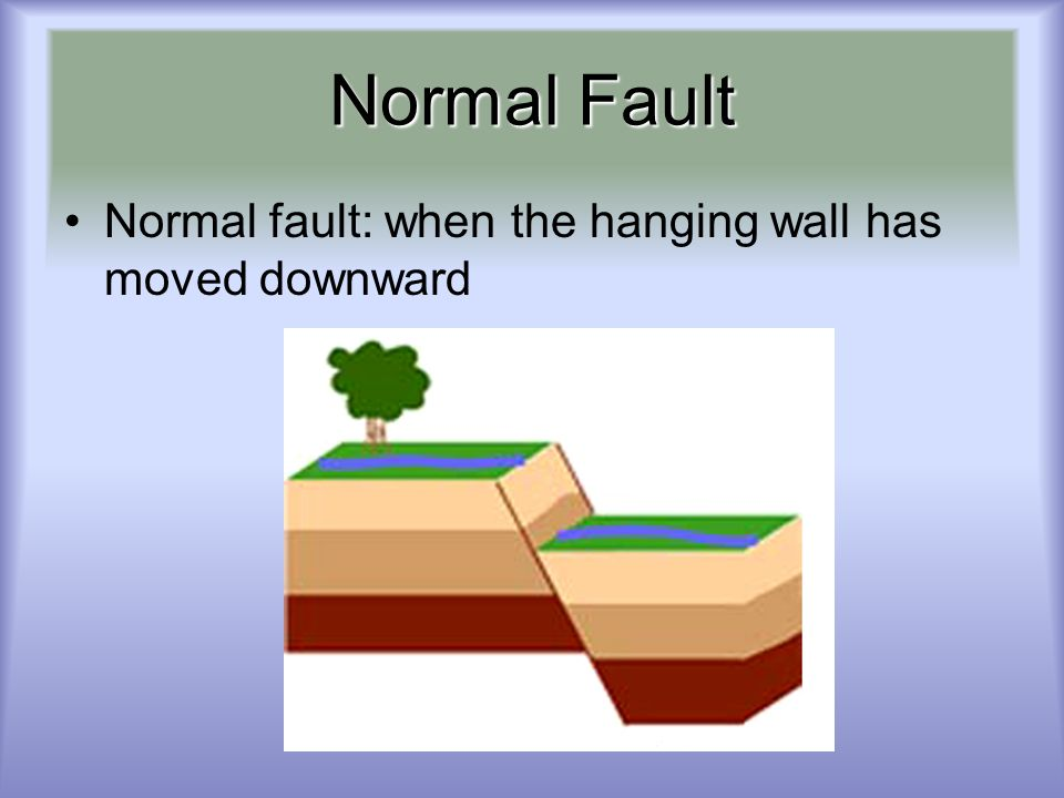 Normal Fault Normal fault: when the hanging wall has moved downward
