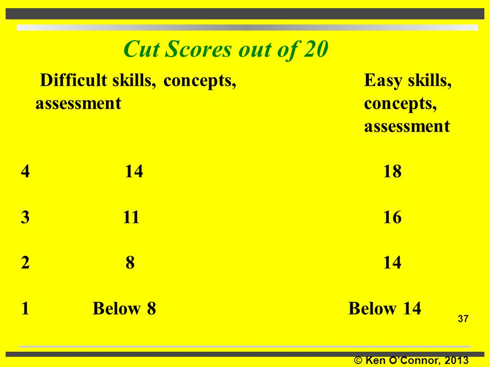 Cut Scores out of 20 Difficult skills, concepts, Easy skills,