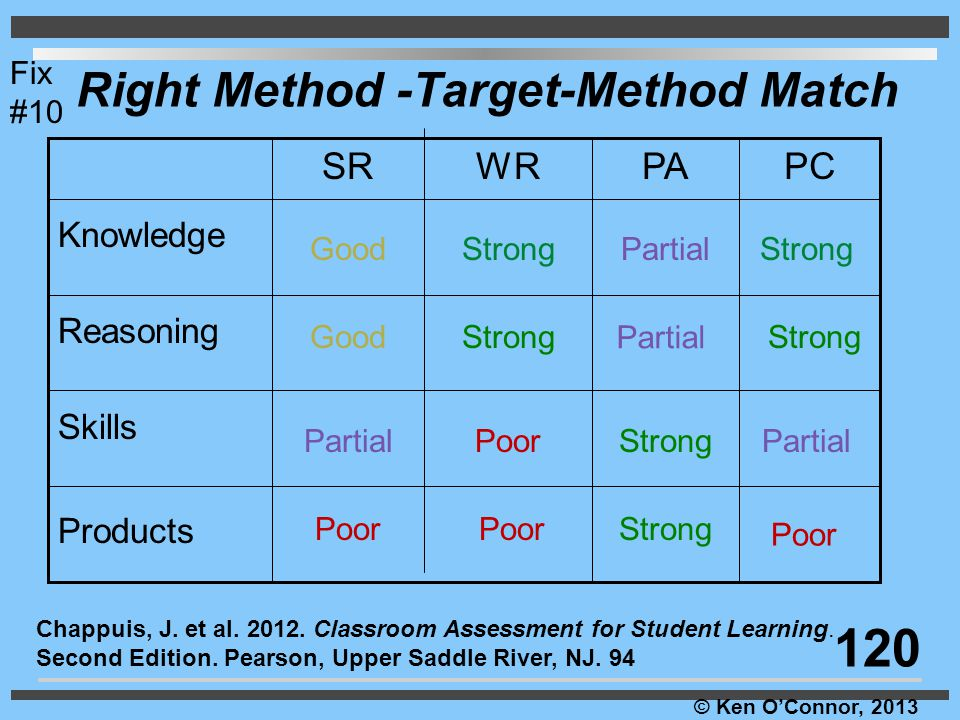Right Method -Target-Method Match
