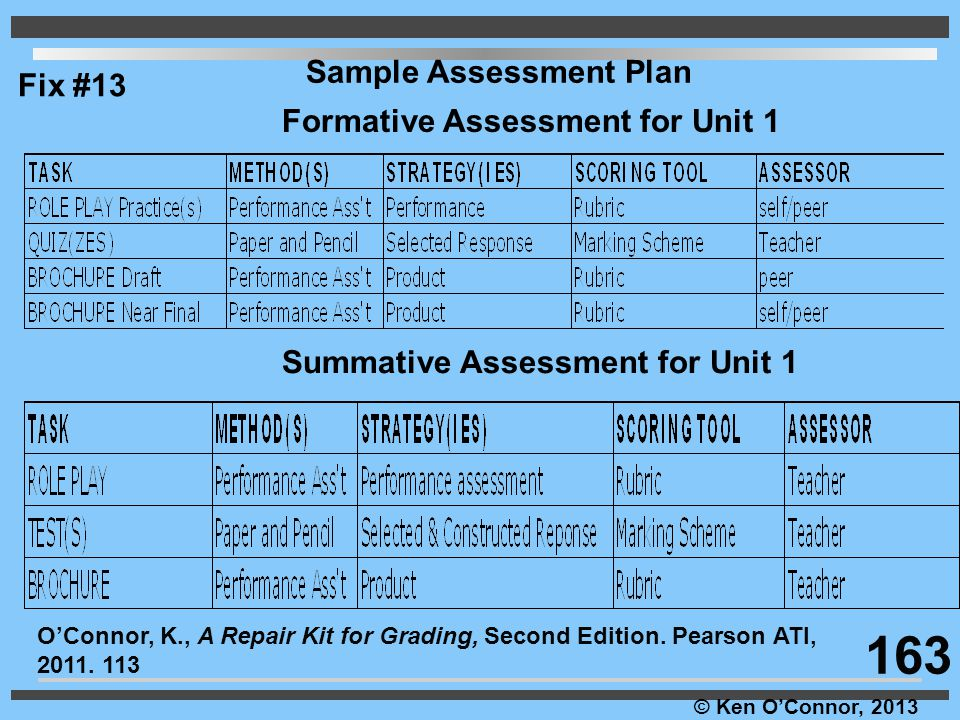 163 Sample Assessment Plan Fix #13 Formative Assessment for Unit 1
