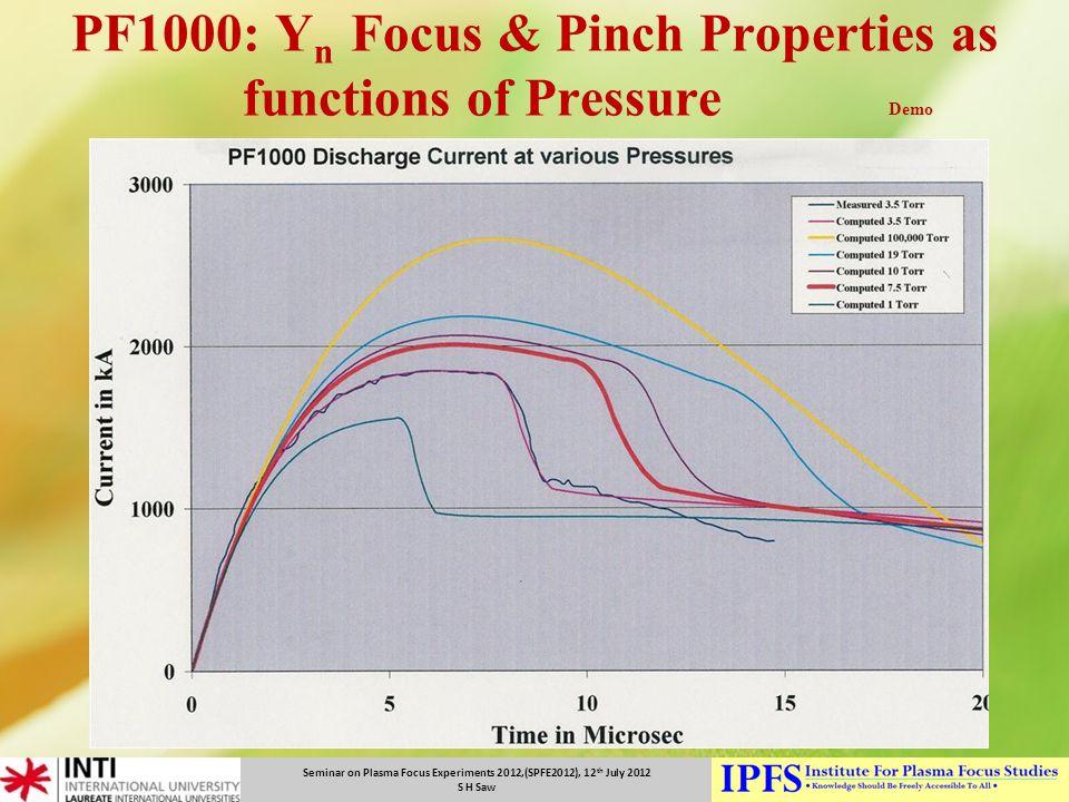 PF1000: Yn Focus & Pinch Properties as functions of Pressure Demo
