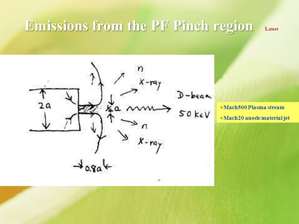 Emissions from the PF Pinch region Latest