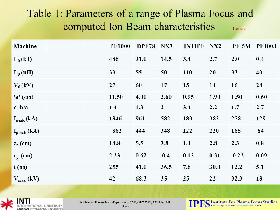 Table 1: Parameters of a range of Plasma Focus and