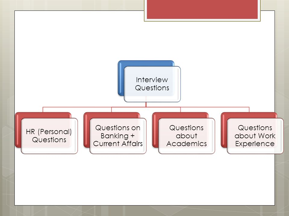 HR (Personal) Questions Questions on Banking + Current Affairs