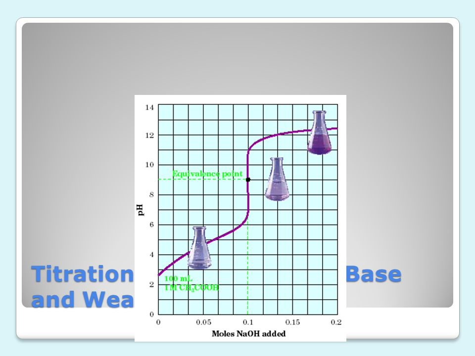 Titration Curve for Strong Base and Weak Acid