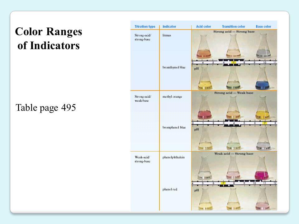 Color Ranges of Indicators