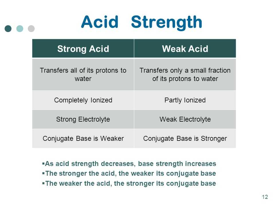 Acid Strength Strong Acid Weak Acid