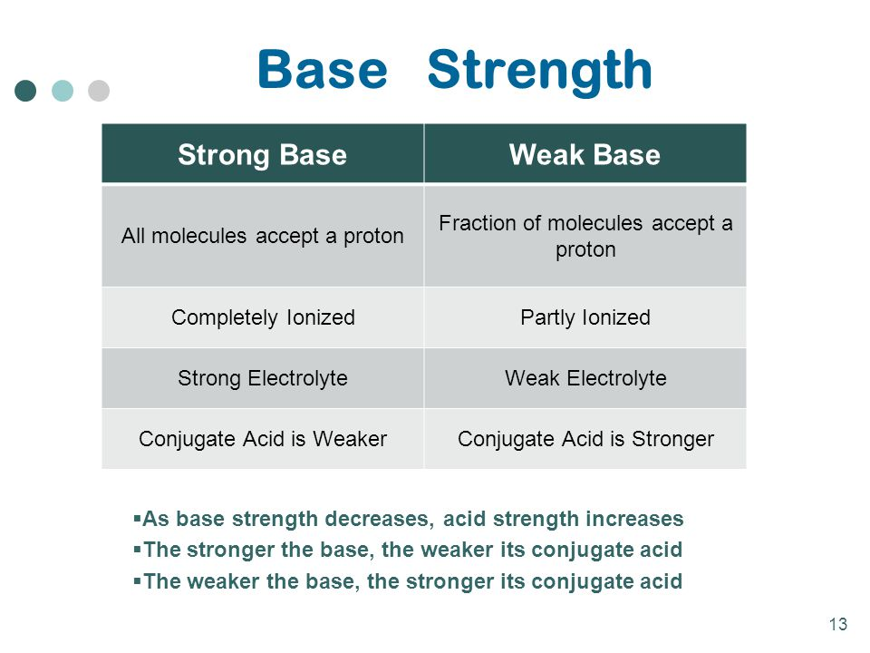 Base Strength Strong Base Weak Base All molecules accept a proton