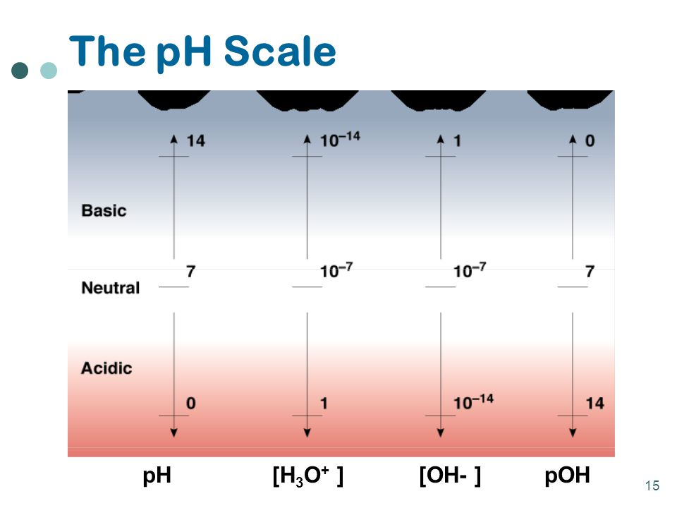 The pH Scale pH [H3O+ ] [OH- ] pOH