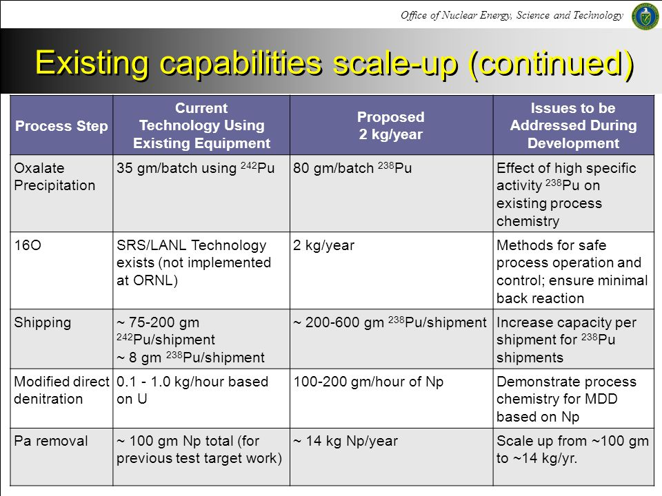 Existing capabilities scale-up (continued)