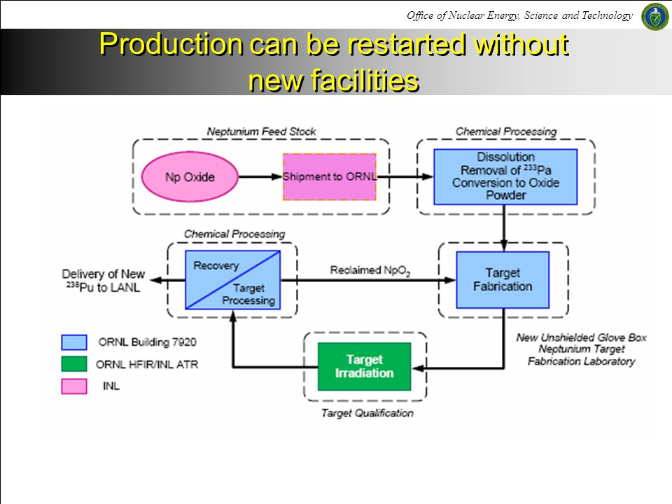 Production can be restarted without new facilities