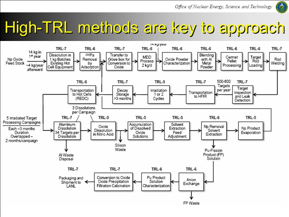 High-TRL methods are key to approach