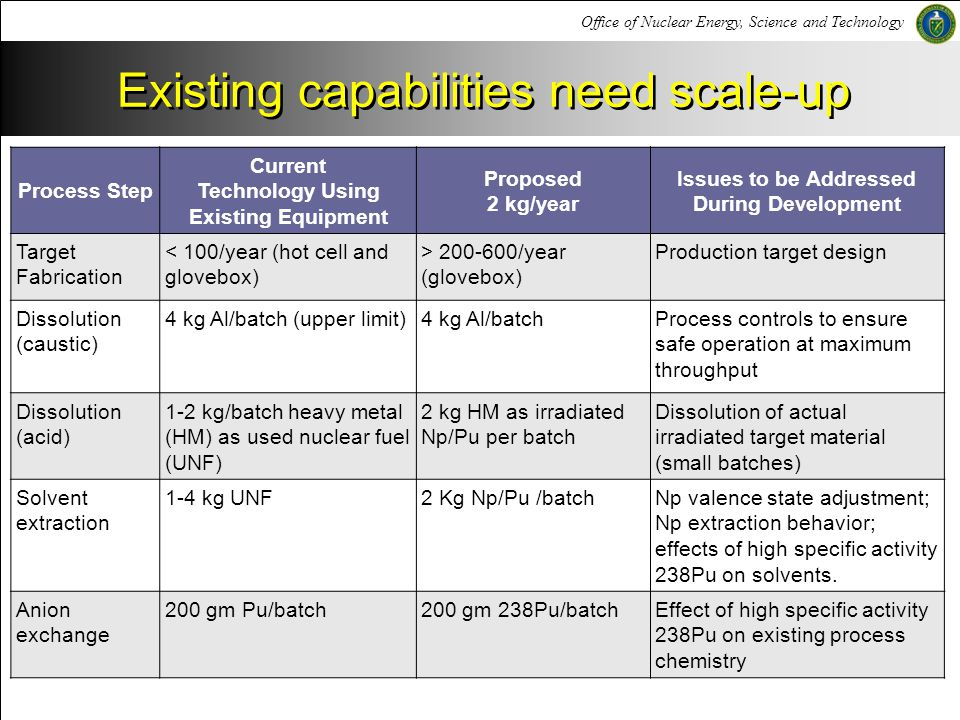 Existing capabilities need scale-up