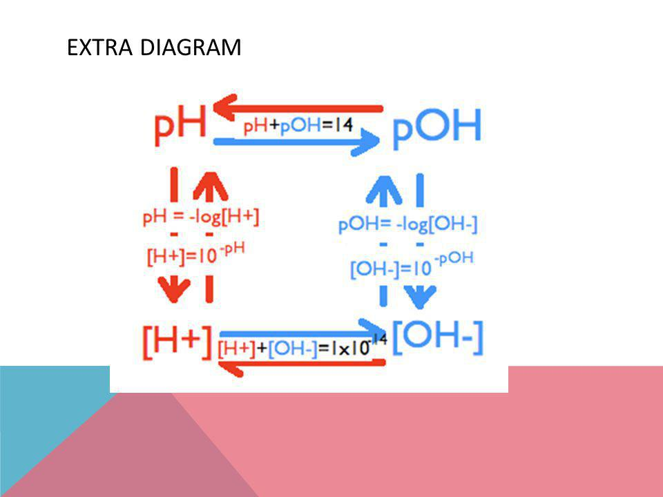 Extra Diagram